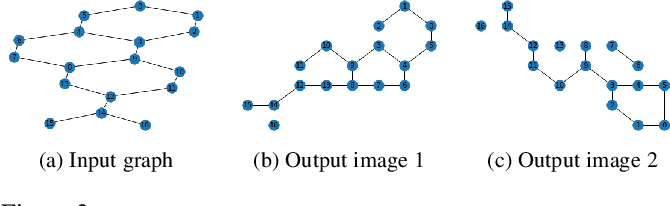 Figure 4 for Revisiting 2D Convolutional Neural Networks for Graph-based Applications