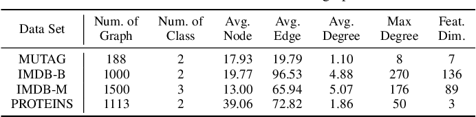 Figure 2 for Revisiting 2D Convolutional Neural Networks for Graph-based Applications
