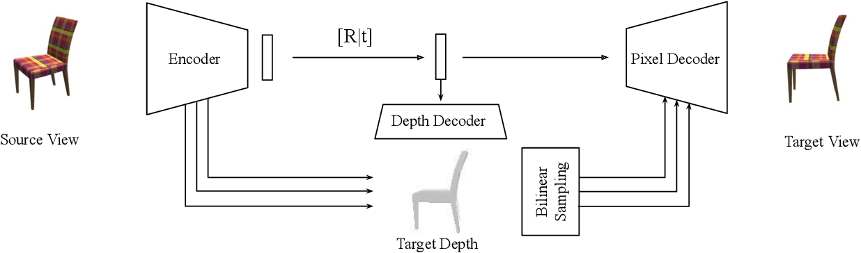 Figure 3 for Novel View Synthesis via Depth-guided Skip Connections