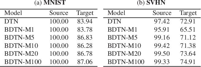 Figure 1 for Unsupervised Domain Adaptation via Calibrating Uncertainties