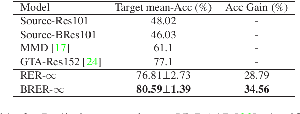 Figure 3 for Unsupervised Domain Adaptation via Calibrating Uncertainties