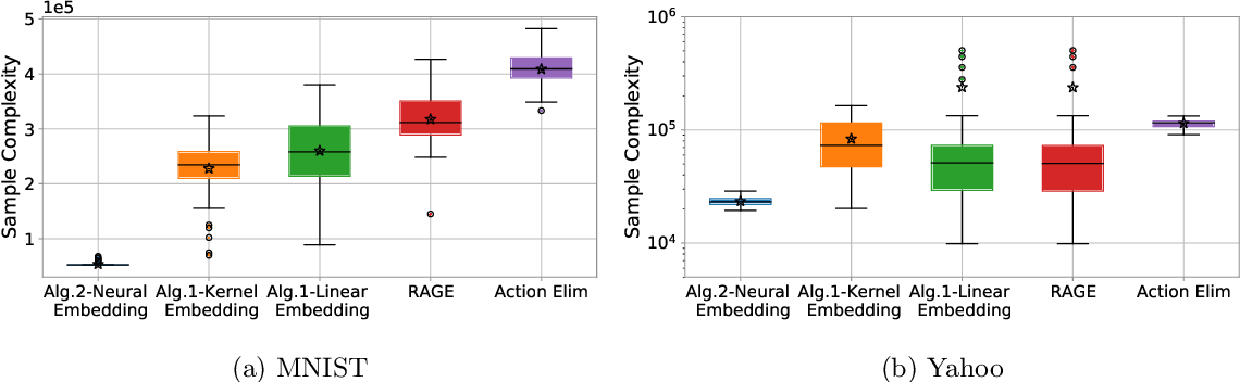 Figure 3 for Pure Exploration in Kernel and Neural Bandits