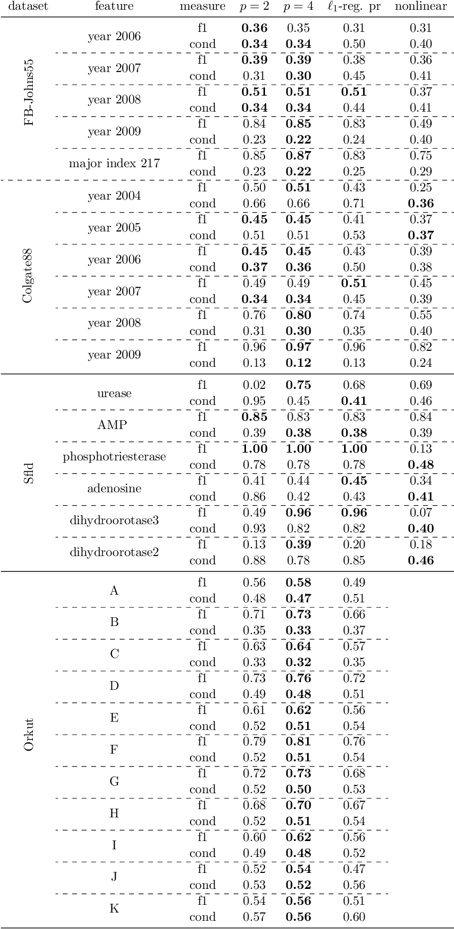 Figure 1 for $p$-Norm Flow Diffusion for Local Graph Clustering