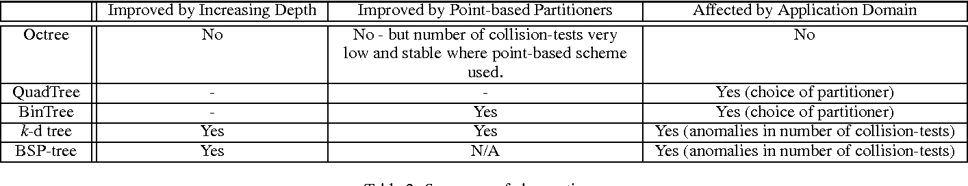 PDF] Analysis of Broad-Phase Spatial Partitioning Optimisations in