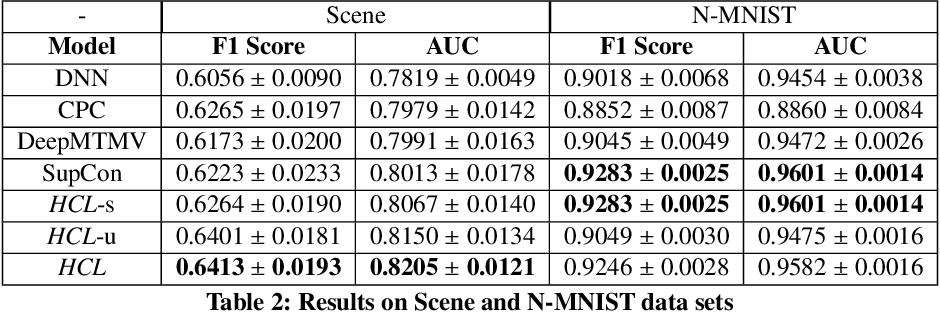 Figure 2 for Heterogeneous Contrastive Learning