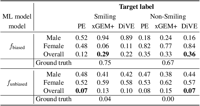 Figure 2 for Beyond Trivial Counterfactual Explanations with Diverse Valuable Explanations