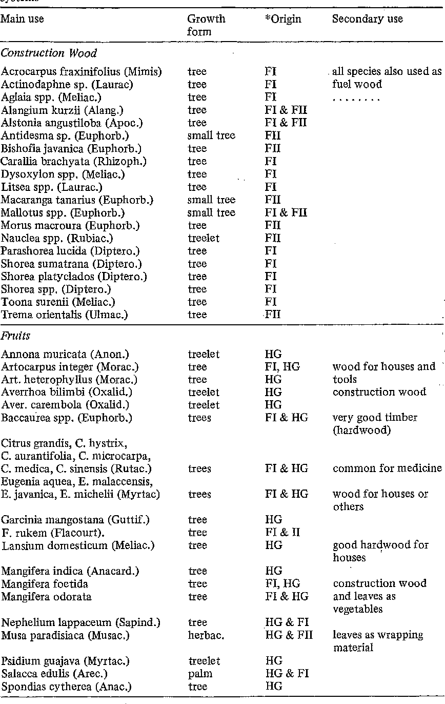 Table 2. List of 'non-cultivated' but useful trees species in Maninjau Agoforestry systems