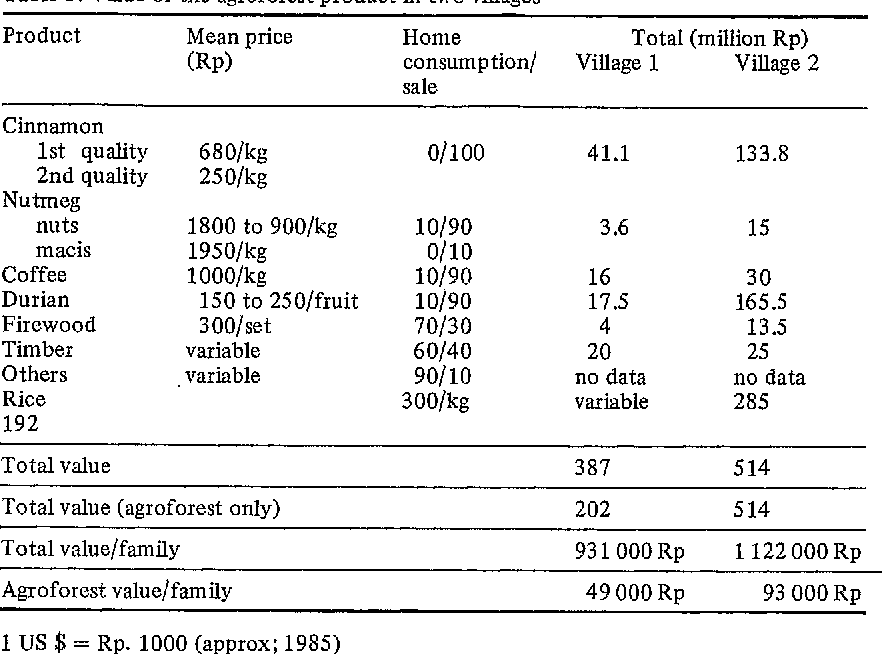 Table 3. Value of the agroforest product in two villages