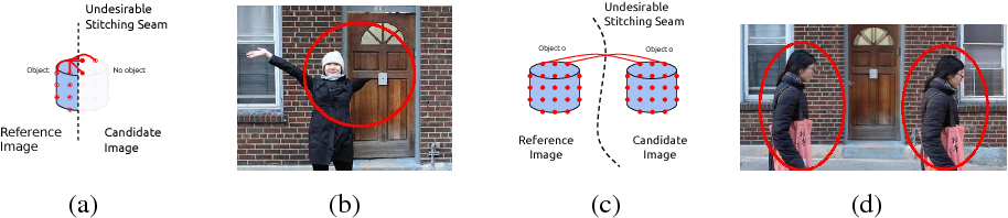 Figure 3 for Object-centered image stitching