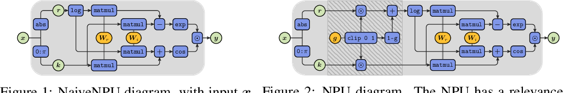 Figure 2 for Neural Power Units