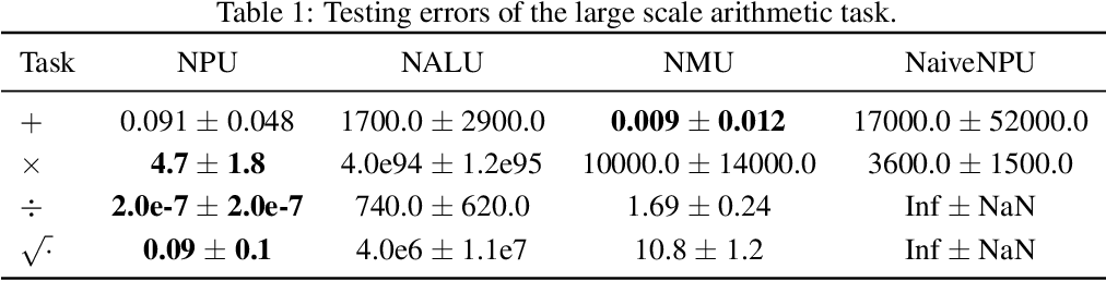 Figure 1 for Neural Power Units