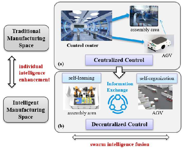 Figure 1 for Decentralized Multi-AGV Task Allocation based on Multi-Agent Reinforcement Learning with Information Potential Field Rewards
