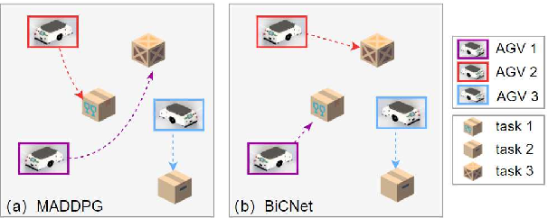 Figure 2 for Decentralized Multi-AGV Task Allocation based on Multi-Agent Reinforcement Learning with Information Potential Field Rewards
