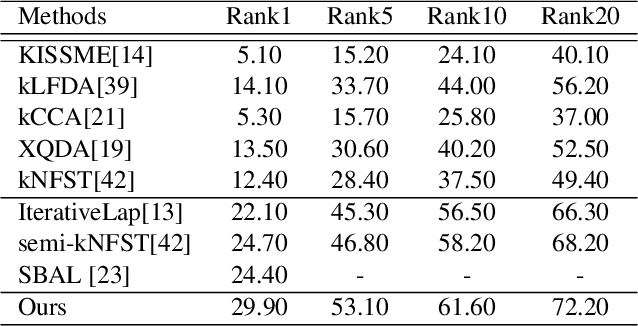 Figure 4 for A Semi-Supervised Maximum Margin Metric Learning Approach for Small Scale Person Re-identification