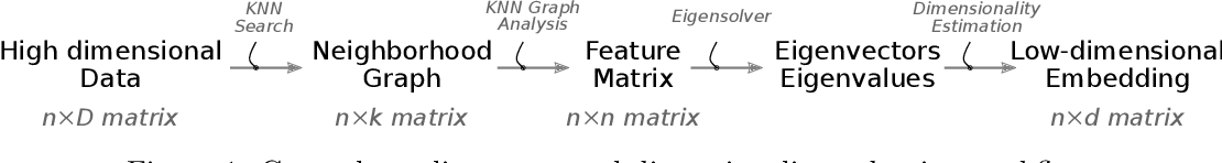 Figure 1 for Error Metrics for Learning Reliable Manifolds from Streaming Data