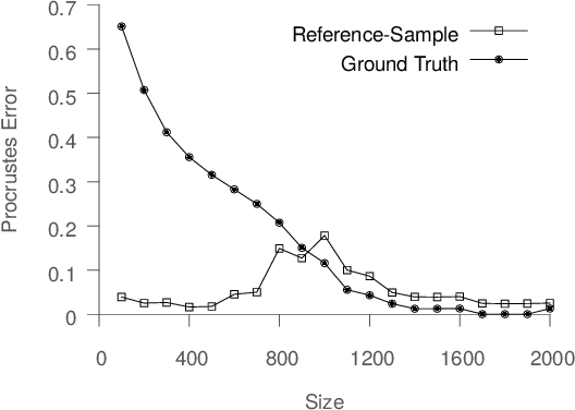 Figure 3 for Error Metrics for Learning Reliable Manifolds from Streaming Data