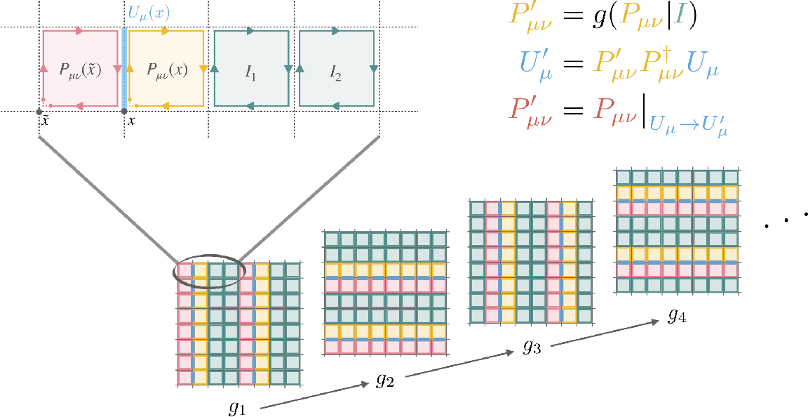 Figure 3 for Introduction to Normalizing Flows for Lattice Field Theory