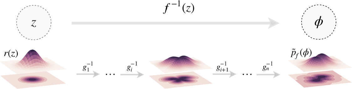 Figure 1 for Introduction to Normalizing Flows for Lattice Field Theory