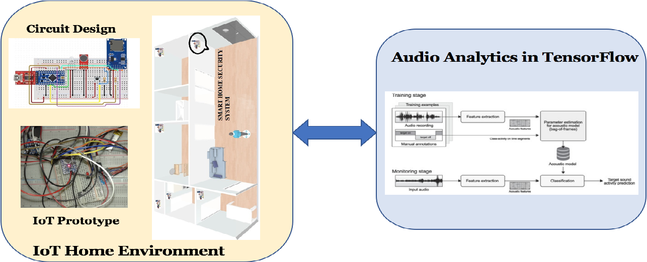 Figure 2 from Audio IoT Analytics for Home Automation Safety