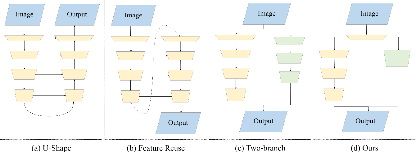 Figure 2 for FBSNet: A Fast Bilateral Symmetrical Network for Real-Time Semantic Segmentation