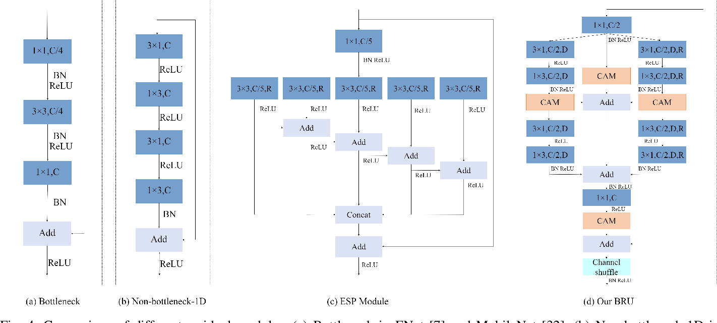 Figure 4 for FBSNet: A Fast Bilateral Symmetrical Network for Real-Time Semantic Segmentation