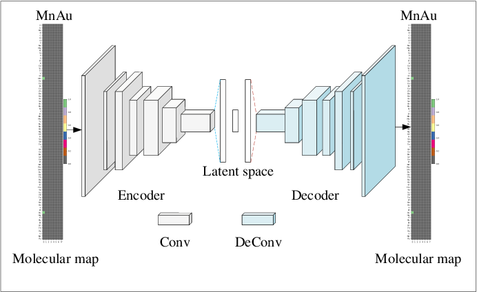 Figure 2 for Generative adversarial networks (GAN) based efficient sampling of chemical space for inverse design of inorganic materials