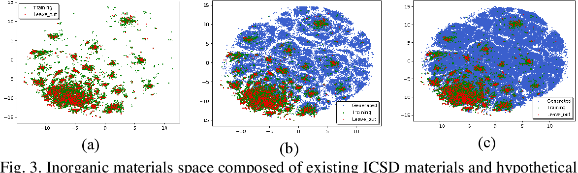 Figure 4 for Generative adversarial networks (GAN) based efficient sampling of chemical space for inverse design of inorganic materials