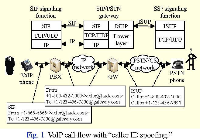 Figure 1 from iVisher: Real‐Time Detection of Caller ID Spoofing