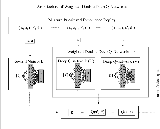 Figure 1 for Weighted Double Deep Multiagent Reinforcement Learning in Stochastic Cooperative Environments