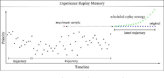 Figure 3 for Weighted Double Deep Multiagent Reinforcement Learning in Stochastic Cooperative Environments
