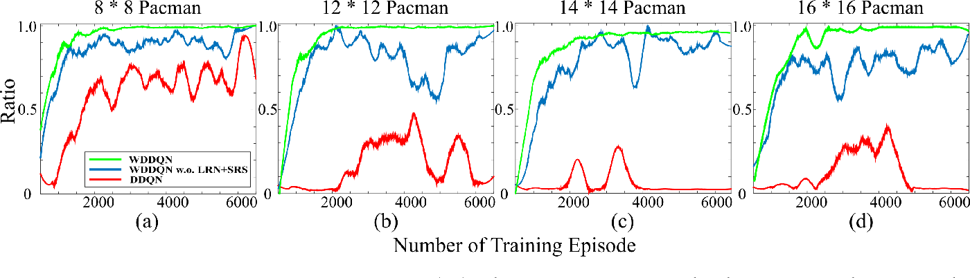 Figure 4 for Weighted Double Deep Multiagent Reinforcement Learning in Stochastic Cooperative Environments