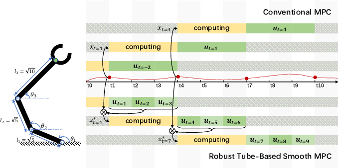Figure 1 for A Robust Tube-Based Smooth-MPC for Robot Manipulator Planning
