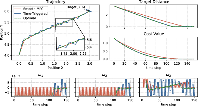 Figure 2 for A Robust Tube-Based Smooth-MPC for Robot Manipulator Planning