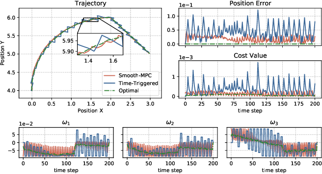Figure 3 for A Robust Tube-Based Smooth-MPC for Robot Manipulator Planning