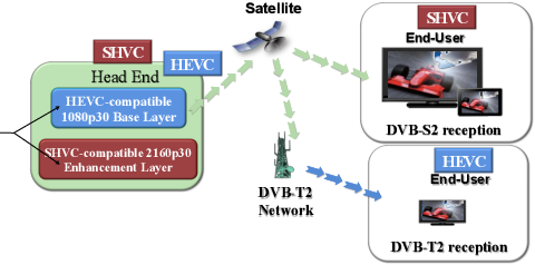 4K real time video streaming with SHVC decoder and GPAC player