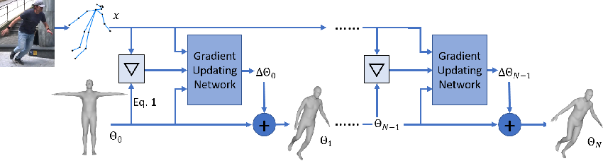 Figure 2 for Human Body Model Fitting by Learned Gradient Descent
