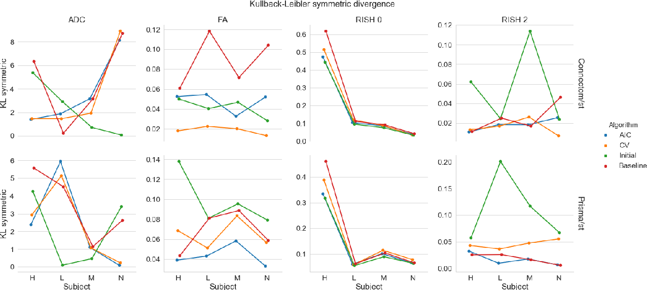 Figure 4 for Harmonization of diffusion MRI datasets with adaptive dictionary learning