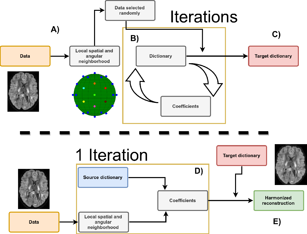 Figure 1 for Harmonization of diffusion MRI datasets with adaptive dictionary learning