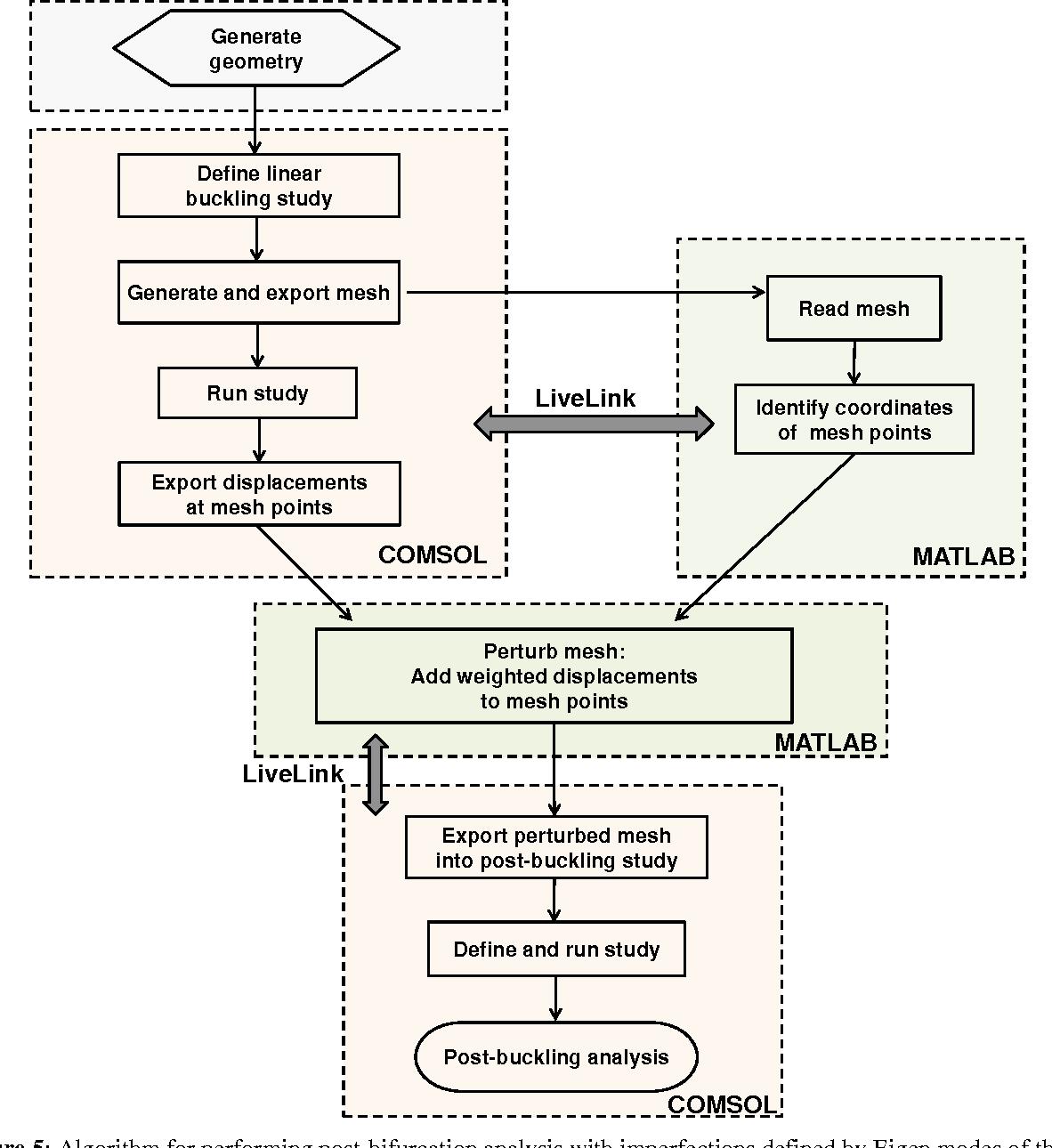 PDF] MeshPerturb: MATLAB codes for mesh perturbation and automated