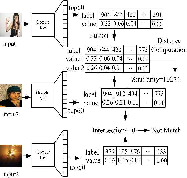 Figure 1 for NIST: An Image Classification Network to Image Semantic Retrieval