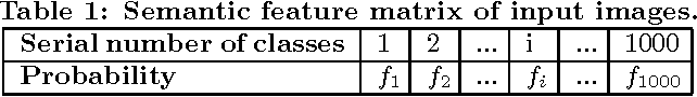 Figure 2 for NIST: An Image Classification Network to Image Semantic Retrieval