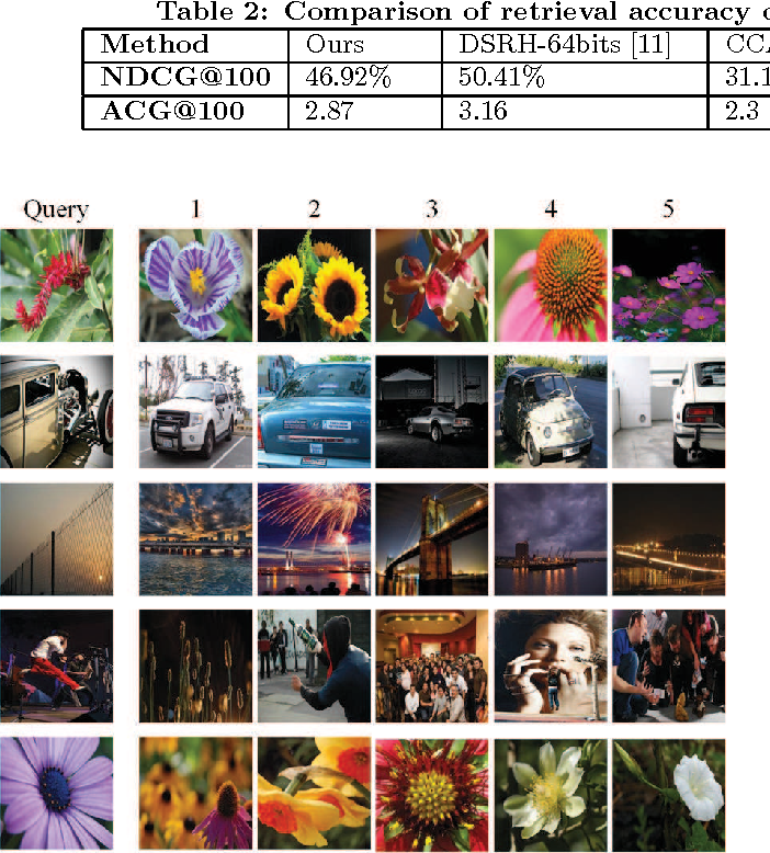 Figure 4 for NIST: An Image Classification Network to Image Semantic Retrieval