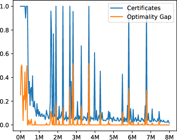 Figure 3 for Policy Certificates: Towards Accountable Reinforcement Learning