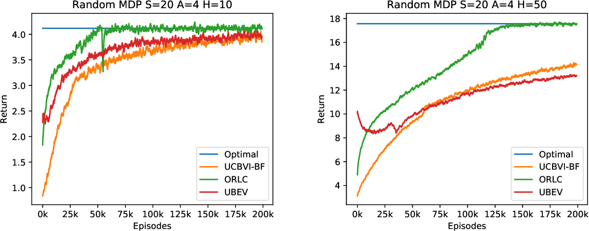 Figure 4 for Policy Certificates: Towards Accountable Reinforcement Learning