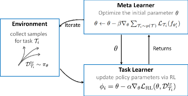 Figure 1 for Meta Reinforcement Learning-Based Lane Change Strategy for Autonomous Vehicles