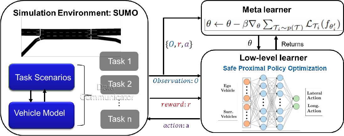 Figure 2 for Meta Reinforcement Learning-Based Lane Change Strategy for Autonomous Vehicles