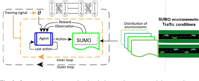 Figure 3 for Meta Reinforcement Learning-Based Lane Change Strategy for Autonomous Vehicles