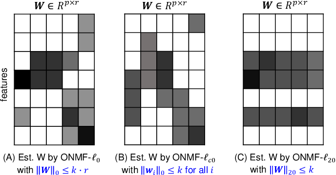 Figure 1 for Structured Sparse Non-negative Matrix Factorization with L20-Norm for scRNA-seq Data Analysis