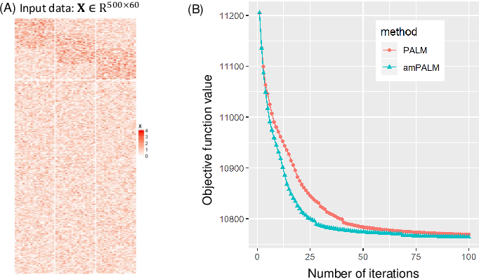 Figure 2 for Structured Sparse Non-negative Matrix Factorization with L20-Norm for scRNA-seq Data Analysis