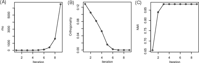 Figure 4 for Structured Sparse Non-negative Matrix Factorization with L20-Norm for scRNA-seq Data Analysis